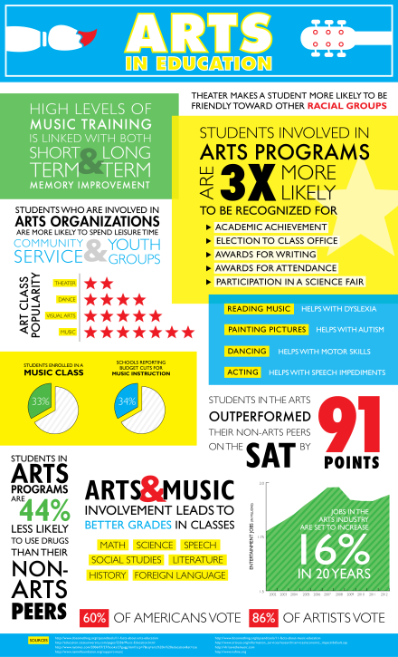 Why does arts education matter?